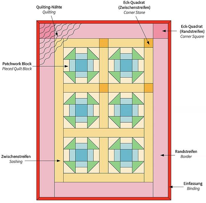 Patchwork & Quilting Basics: Was ist ein Quilt? What is a quilt? by Nadra Ridgeway of ellis & higgs